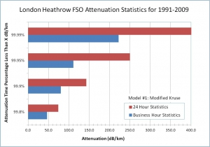 Fog visibility and FSO attenuation & availability statistics, system engineering & modeling, HF ionosphere communication