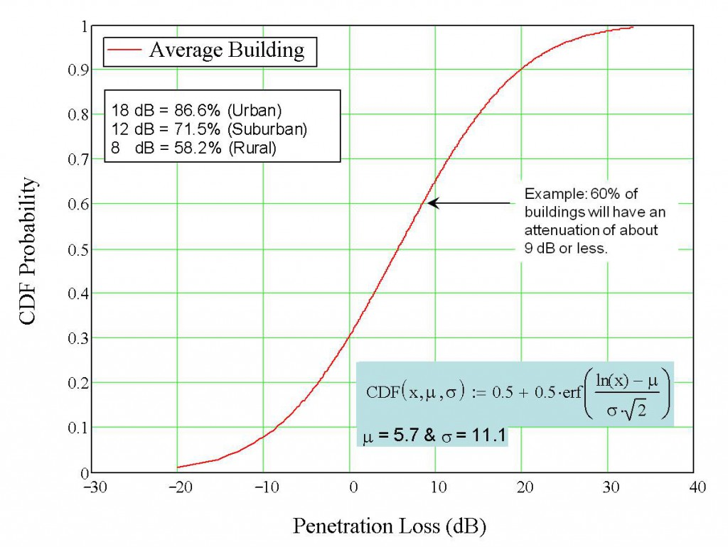 RF Attenuation of Buildings