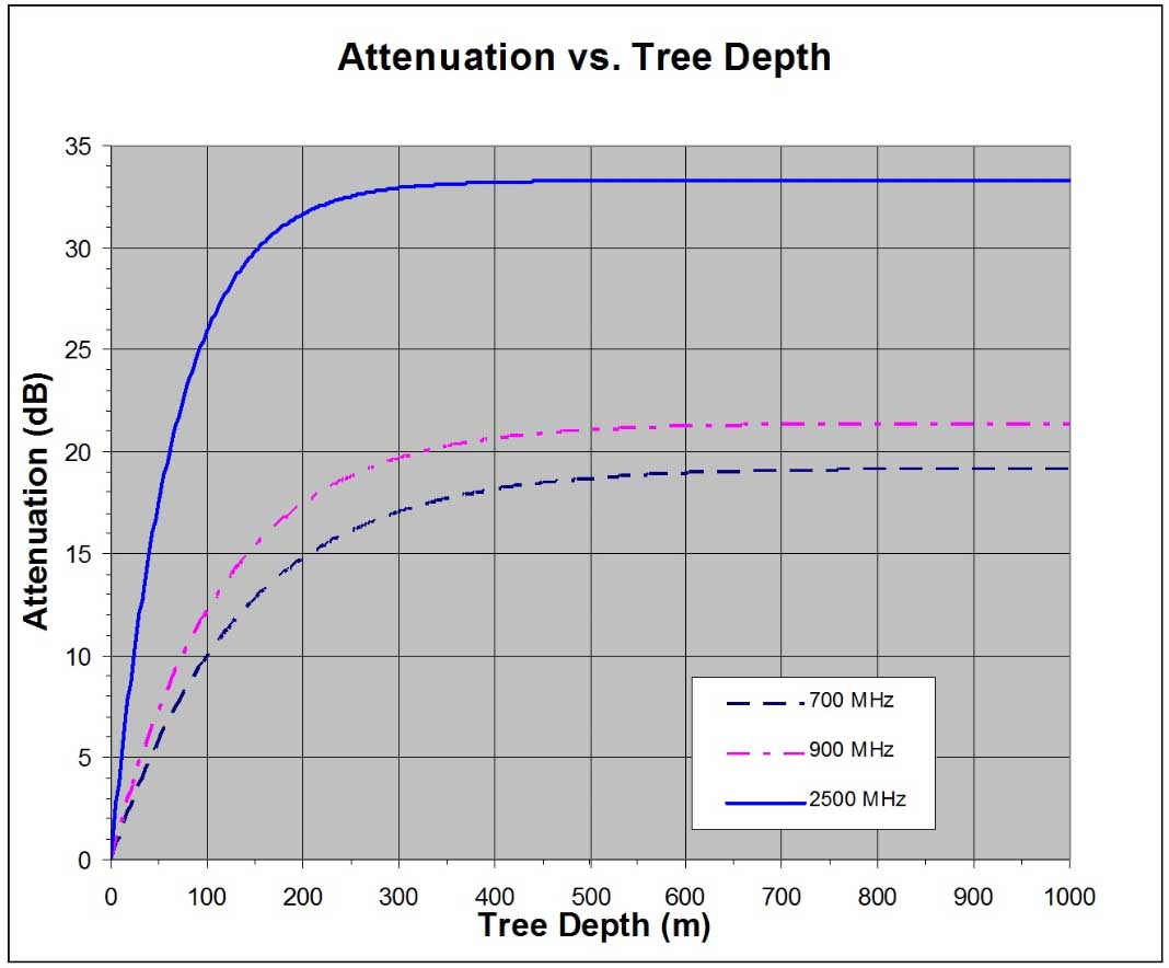 RF Attenuation of Trees