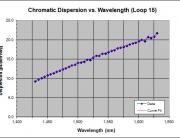Fiber-optic dispersion measurement