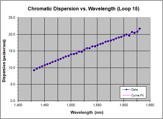 Fiber-optic dispersion measurement