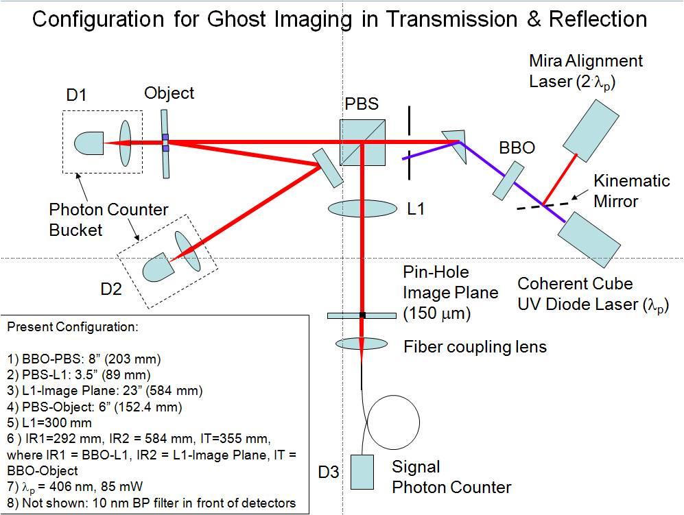 quantum entanglement ghost imaging experiment