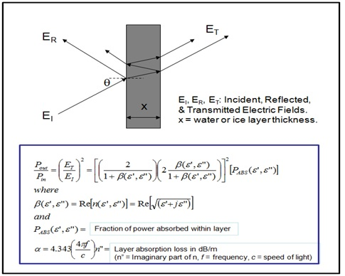 mathmatical modeling of antenna ice loss