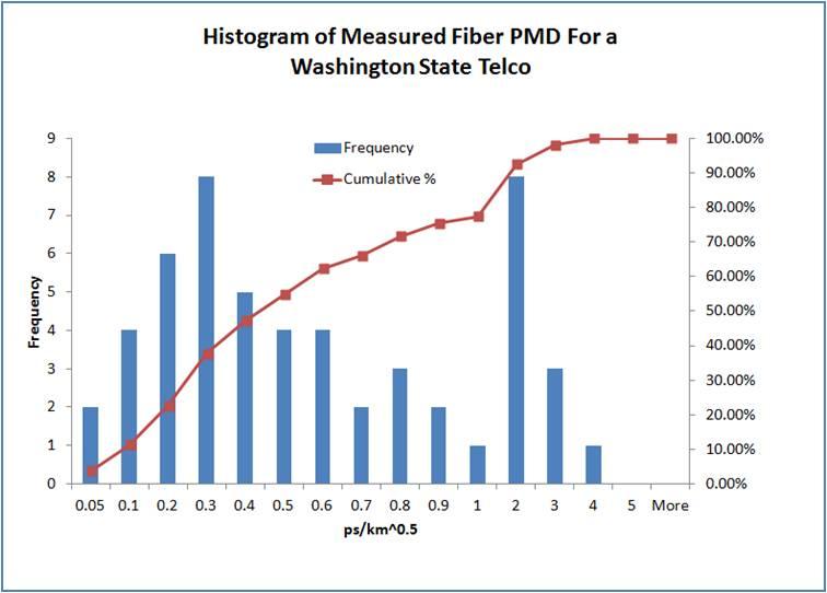 fiber optic PMD statistics