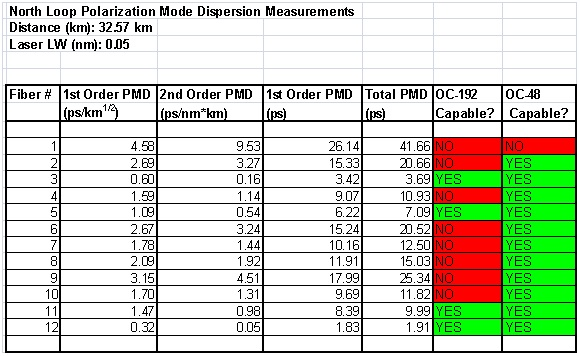 fiber optic PMD measurements