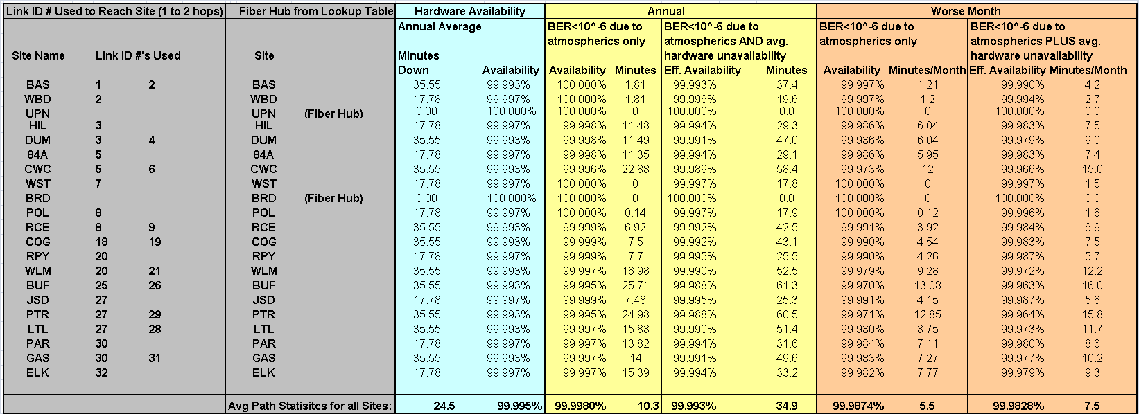 Microwave network availability and reliability